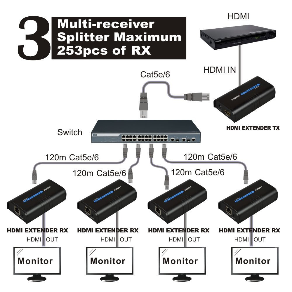 ROSEKIN HDMI Extender Ethernet Network Cable Adapter Expander ...